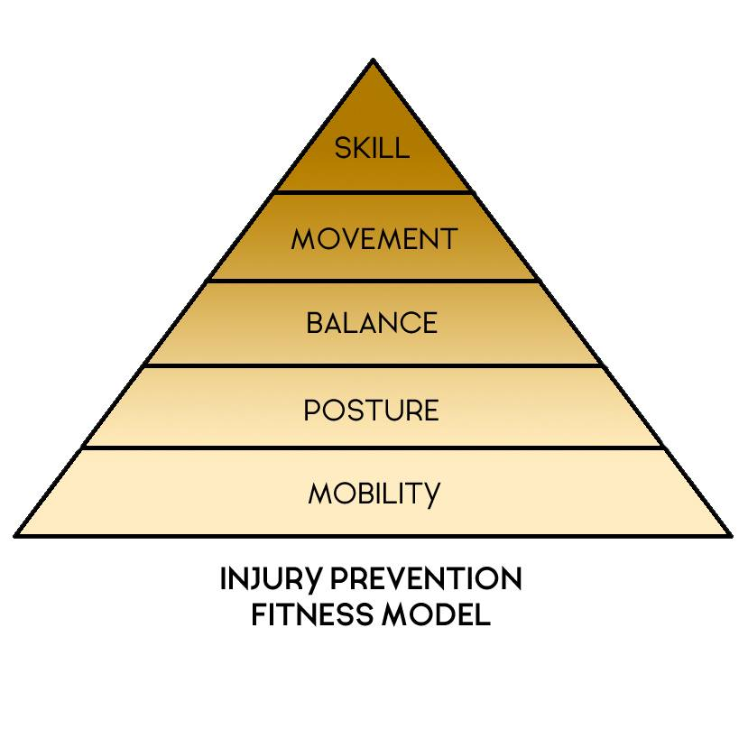 STRENGTH & HYPERTROPHY ROLE IN REHAB & INJURY PREVENTION